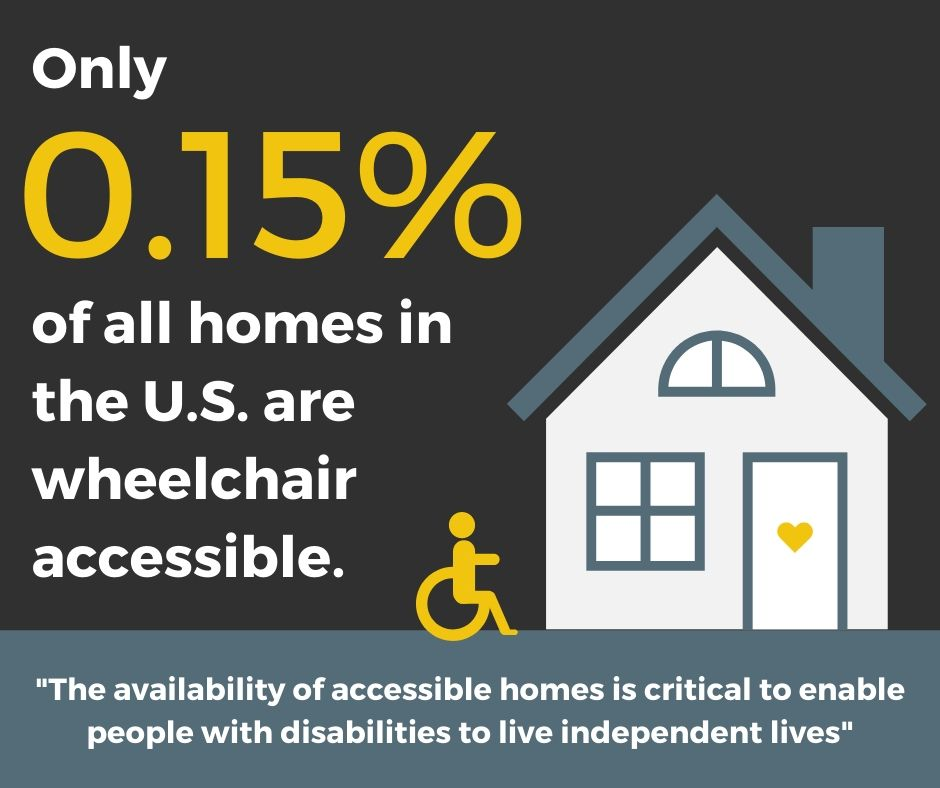 only 0.15% of all homes in the U.S. are wheelchair accessible.