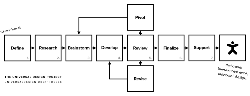 Our universal design process: define, research, brainstorm, develop, review [and pivot/revise], finalize, support.