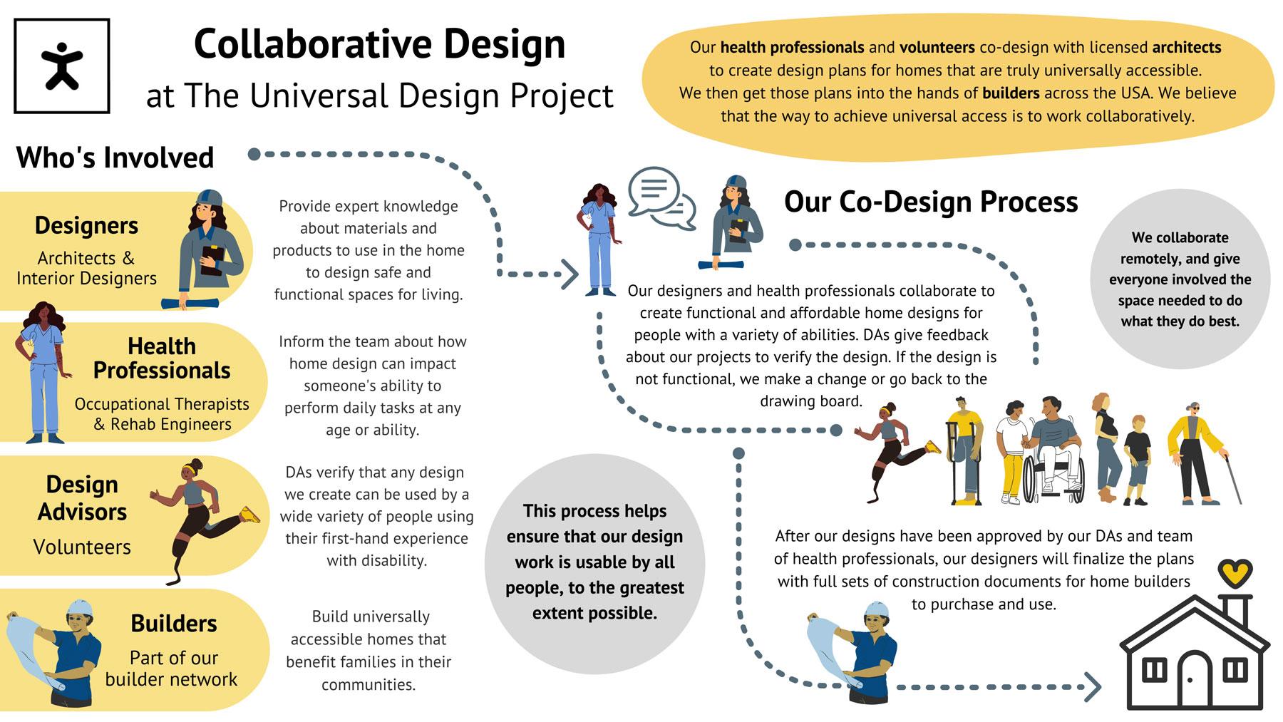 Infographic that visualizes our co-design process. Written description follows below.